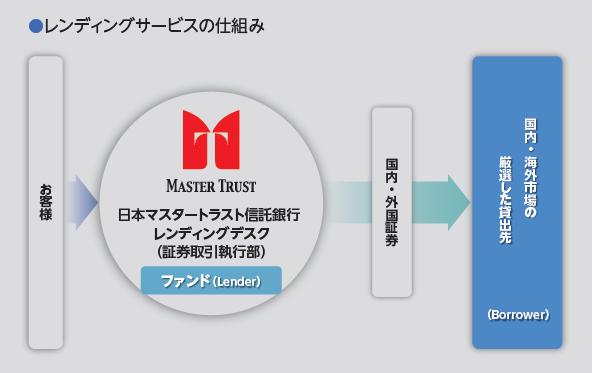 マスター トラスト 銀行 株式 会社 日本 信託